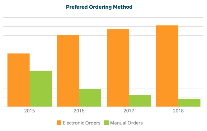 Electronic Ordering Chart